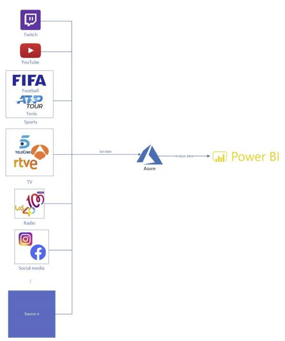 Azure - PowerBI
