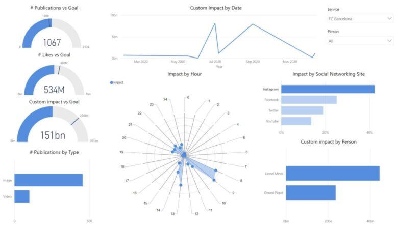 Filtered metrics in PowerBI FC Barcelona