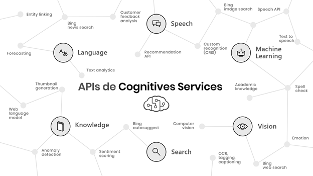 APIs in the Cognitive Services