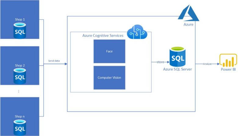 Data sent to Azure services