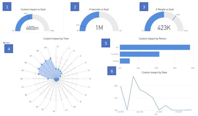 metrics for Twitch in Power BI